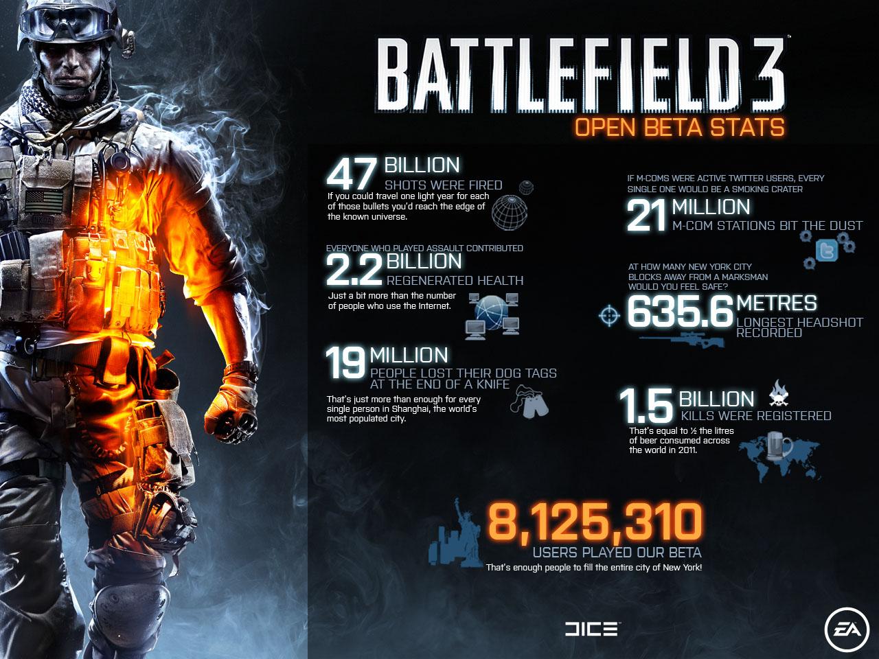 Battlefield 3 - Beta Statistiken